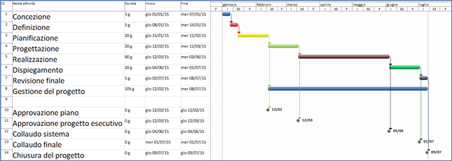 Uda 01 processo progetto e gestione 1 5 nascita e for Progetto software