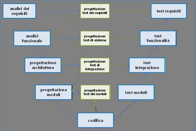 uda 19 ciclo di vita e modelli di sviluppo del software