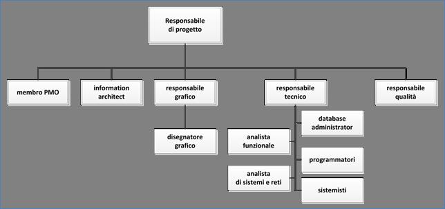 Uda 20 il project management e lo sviluppo software 20 for Progetto software